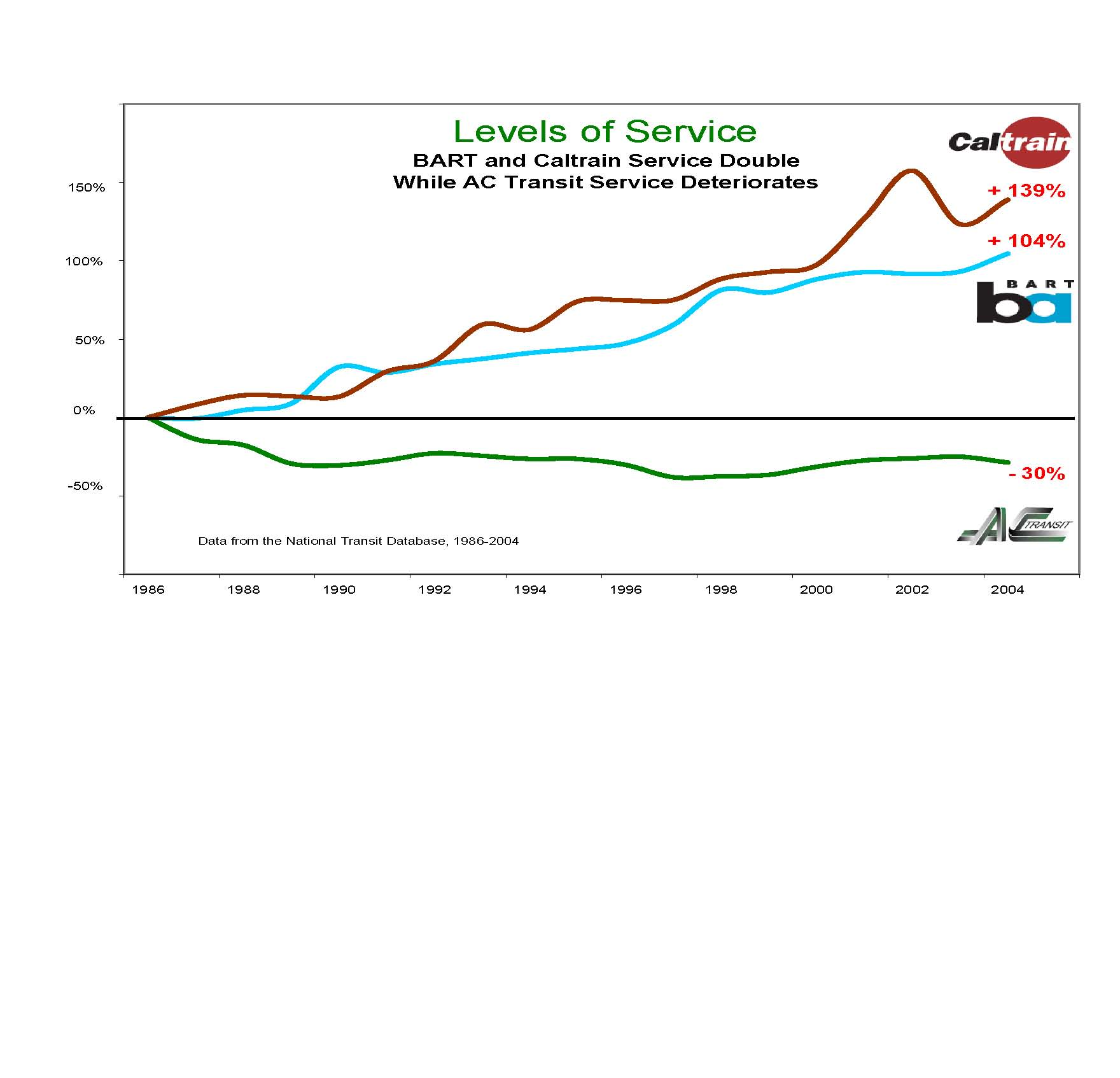 Levels Of Service Chart Ac Transit Bart And Caltrain