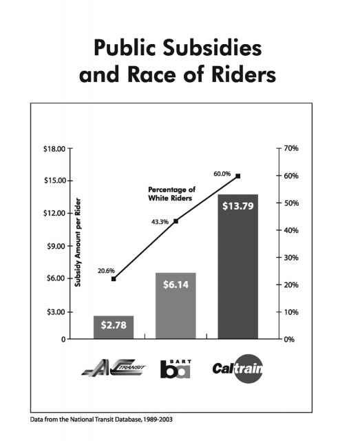 Public Subsidies and Race of Riders. Data from the National Transit Database, 1989-2003.